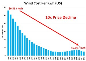 wind energy costs per kwh