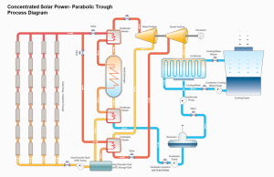 concentrated solar power process