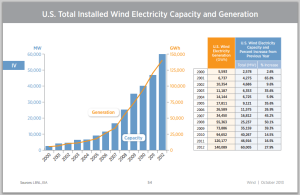 how much wind energy is produced